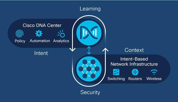 Cisco DNA at a Glance