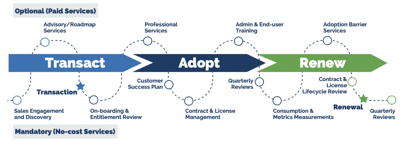Customer Experience Lifecycle Image